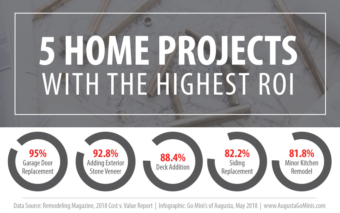5 home projects with the highest ROI